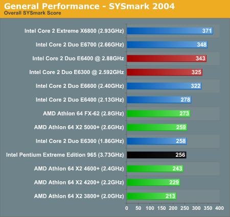 Intel Core 2 Duo - testy