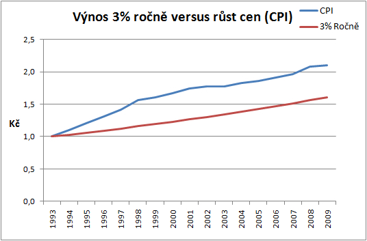 Výnos 3% versus CPI