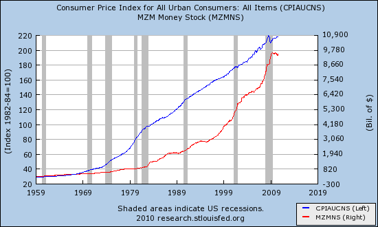 Money stock and CPI 1970 - 2010