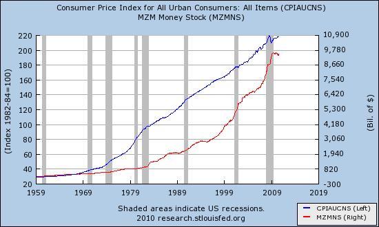 Money stock and CPI 1970 - 2010