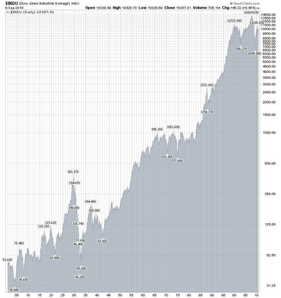 DJIA 1900 až 2010
