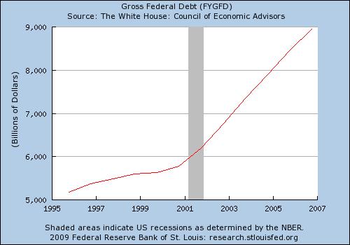 FG Debt 96 -07