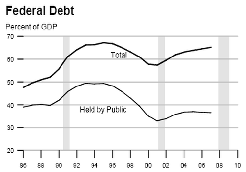 FG debt relative to GDP