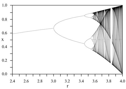 Bifurkační diagram logistického zobrazení