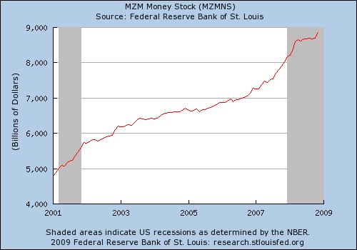 MZM money stock 01 - 09