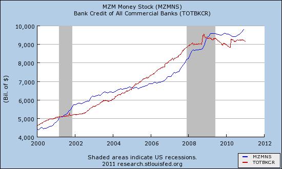 Peněžní nabídka a celková výše poskytnutých úvěrů