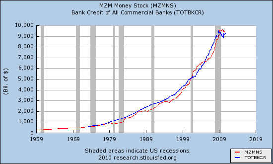 Money stock and total bank credit 1970 - 2010