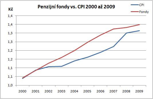 Penzijní fondy versus CPI 2000 až 2009