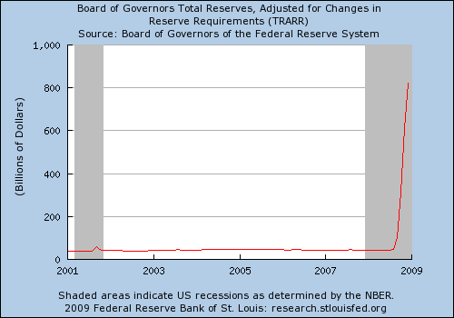 US Banks reserves 01 - 09