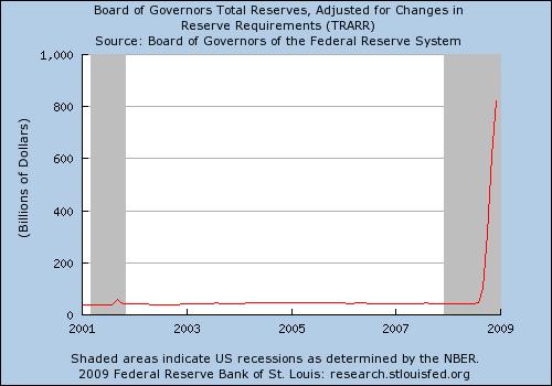 Rezervy bank USA 2001-2009