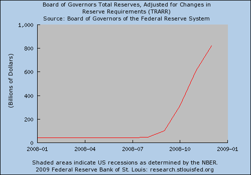 US Banks reserves 08 - 09