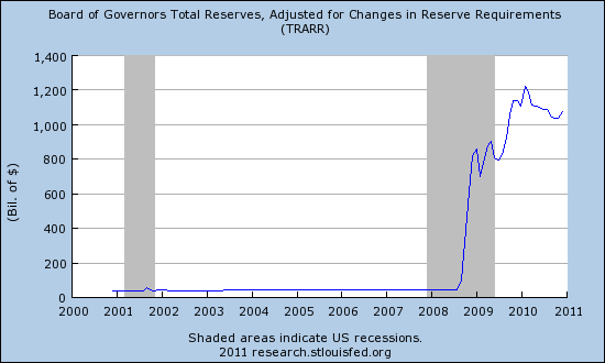 Rezervy na účtech u Fedu