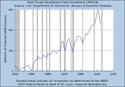Residential invest updated