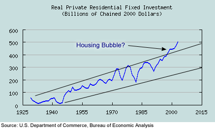 Residential investments evolution