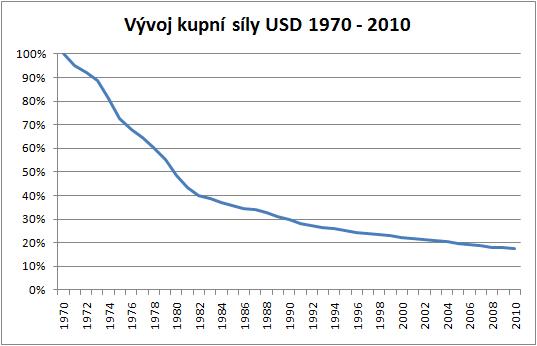 Pokles kupní síly USD 1970 až 2010