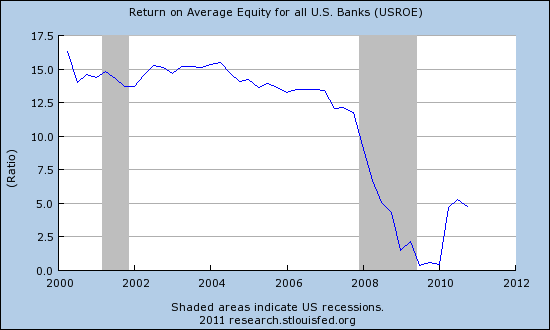 Výnos z kapitálu bank
