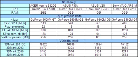 gf8600m-benchmark
