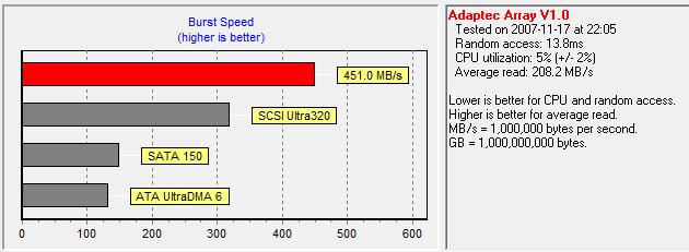 rychlost diskového pole šifrovaného pomocí BitLocker