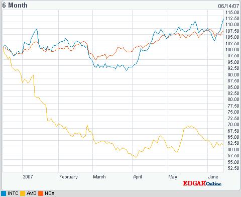 Intel vs AMD price share