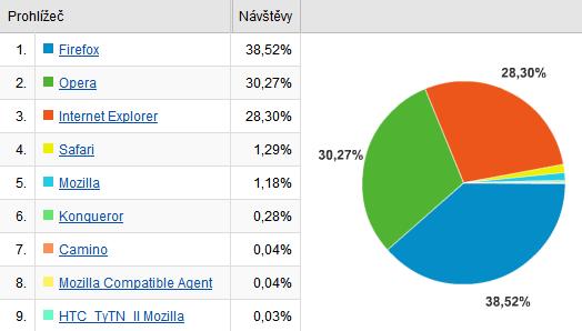 podíl prohlížečů na MyEgo.cz
