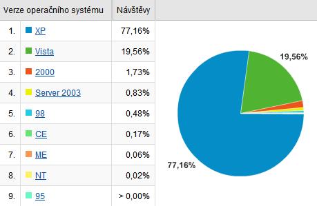 """podíl Windows Vista na Windows """"rodině"""""""